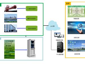 智慧環保平台
